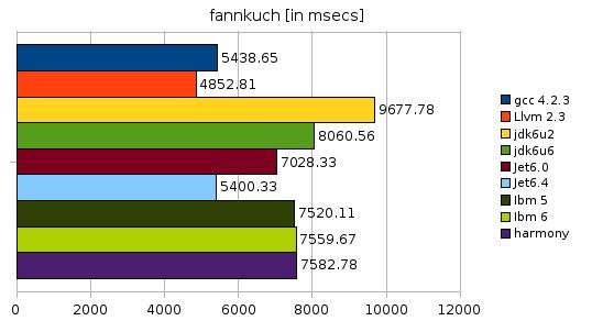 fannkuch benchmark