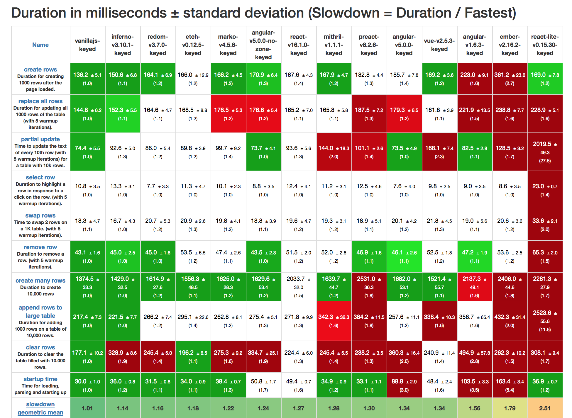 JS web frameworks benchmark – Round 7 | Stefan_Krause.blog()